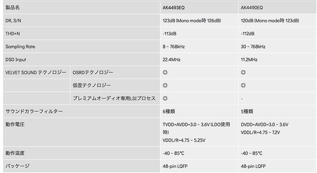 画像3 - オーディオ用DAC「AK4493」が'18年1月出荷開始。最上位