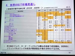 """2020年に日本の""""4K化率""""は7割超え − JEITAがAV&IT機器世界需要動向を調査"""